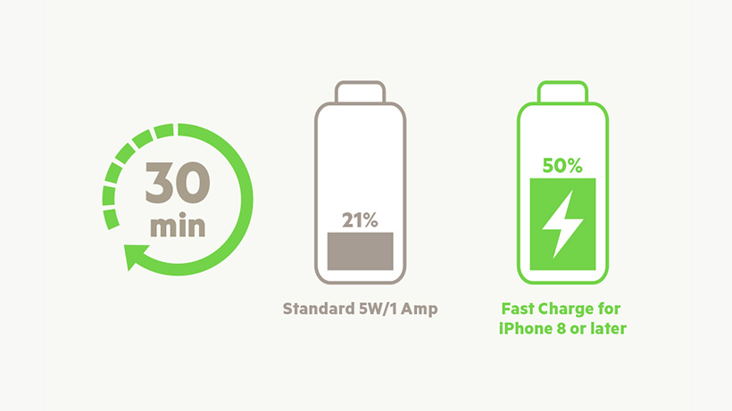 BOOST↑<b>CHARGE</b>™ 18W or 20W USB-C PD Car Charger