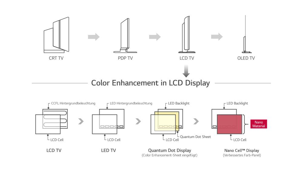 High-Tech - Fernseher, Video & Heimkino - LED Fernseher - LED ...