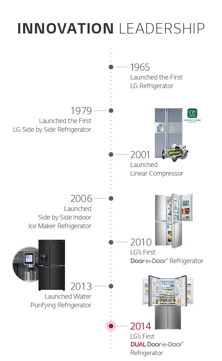Buy Lg Signature Instaview Lsr100 Smart 60 40 Fridge Freezer True Refrigerator Wiring Diagram Also Parts Oled Tvs Unmatched Color Realism