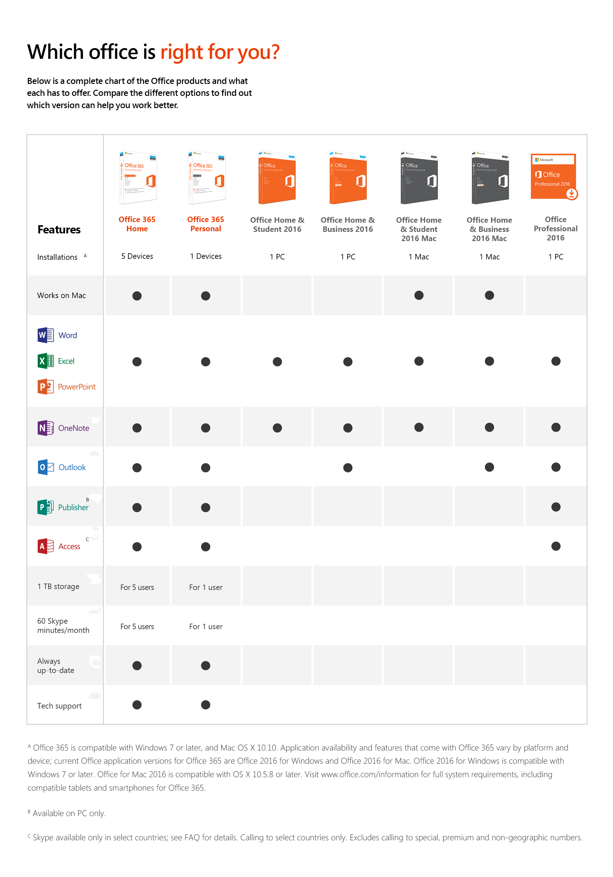 Microsoft Office Home and Student 2016 for Mac | 1 user, Mac Key ...
