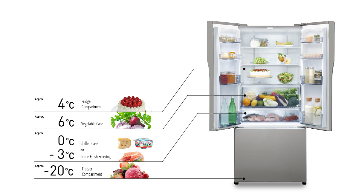 Panasonic French Door Fridge Part - 17: Precise Temperature For Lasting Freshness. Panasonicu0027s ...