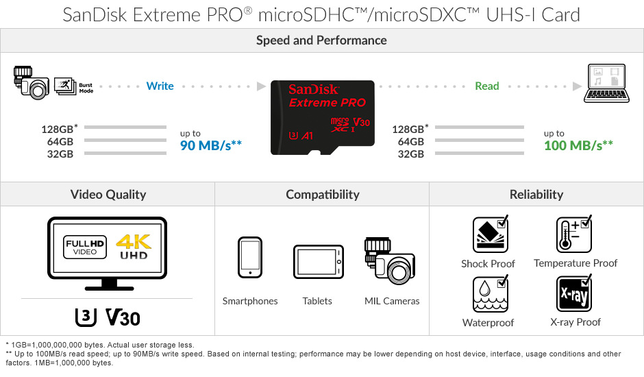 Sandisk Extreme Pro Micro Sdhc 100mb S Uhs I Card 32gb