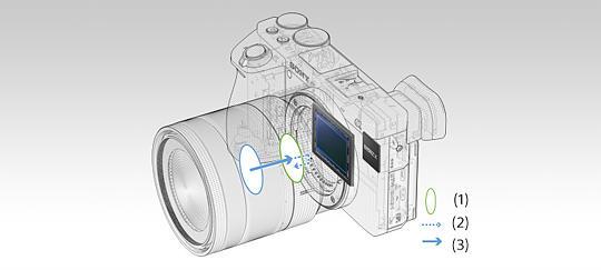 Funkcja Fast Hybrid AF do zdjęć oraz filmów